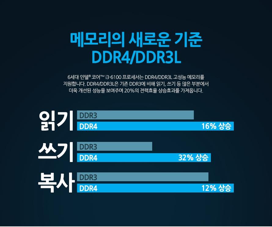메모리의 새로운 기준 DDR4/DDR3L6세대 인텔 코어 i3-6100 프로세서는 DDR4/DDR3L 고성능 메모리를 지원합니다. DDR4/DDR3L은 기존 DDR3에 비해 읽기, 쓰기 등 많은 부분에서 더욱 개선된 성능을 보여주며 20%의 전력효율 상승효과를 가져옵니다.