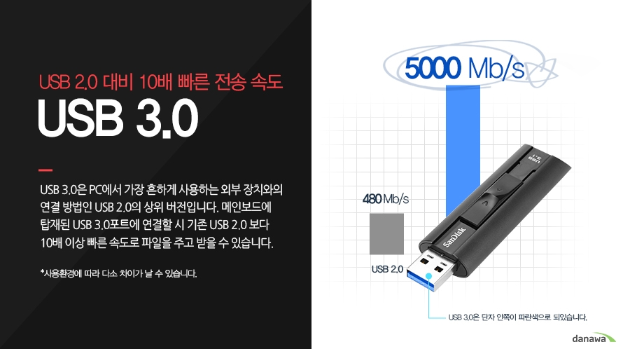 USB 2.0 대비 10배 빠른 전송 속도USB 3.0USB 3.0은 PC에서 가장 흔하게 사용하는 외부 장치와의 연결 방법인 USB 2.0의 상위 버전입니다. 메인보드에 탑재된 USB 3.0포트에 연결할 시 기존 USB 2.0 보다10배 이상 빠른 속도로 파일을 주고 받을 수 있습니다.*사용환경에 따라 다소 차이가 날 수 있습니다. 5000 Mb/sUSB 3.0은 단자 안쪽이 파란색으로 되있습니다.