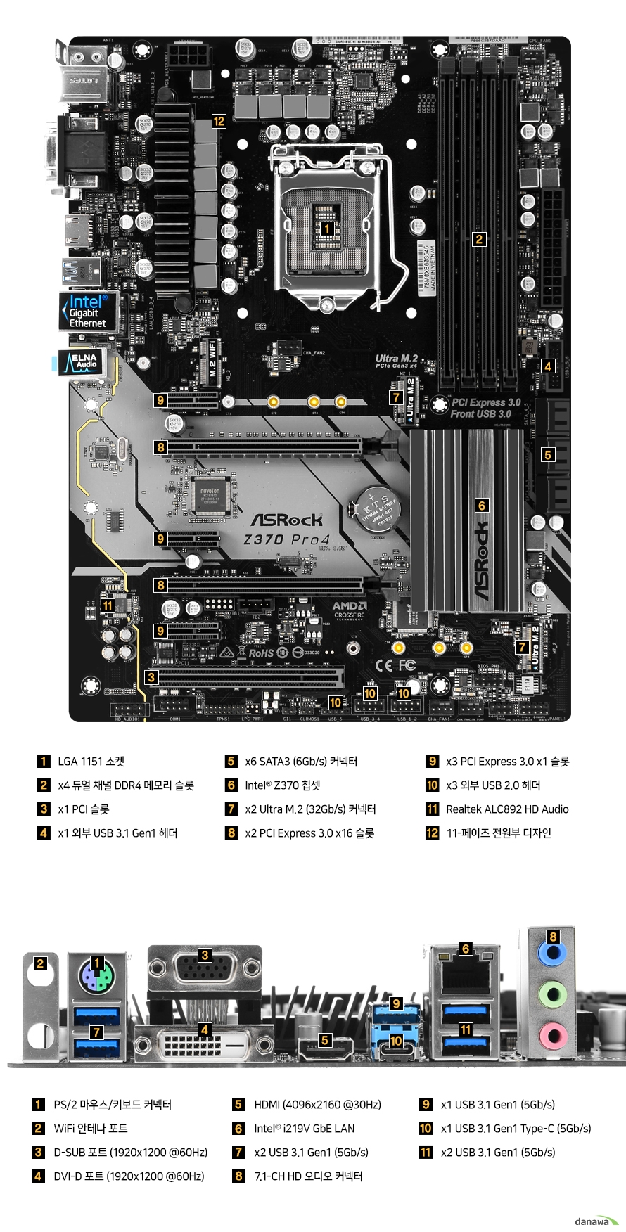 온보드  LGA 1151 소켓 x4 듀얼 채널 DDR4 메모리 슬롯 PCI 슬롯 1개 외부 USB 3.1 GEN1 헤더 1개 SATA3 6기가바이트 커넥터 6개 인텔 Z370칩셋 PCIE 3.0 16배속 슬롯 2개 PCIE 3.0 1배속 슬롯 3개 외부 USB 2.0 헤더 3개 리얼텍 ALC892 HD 오디오  11페이즈 전원부 디자인  백패널  PS2 마우스 및 키보드 커넥터 와이파이 안테나 포트 D SUB 포트 최대 해상도 1920 1200 60헤르츠 DVI D 포트 최대 해상도 1920 1200 60헤르츠 HDMI 4096 2160 30헤르츠 인텔 I219V 기가비트 랜 USB 3.1 GEN1 5기가바이트 5개 7.1채널 HD 오디오 커넥터 USB 3.1 GEN1 5기가바이트 타입 C 1개