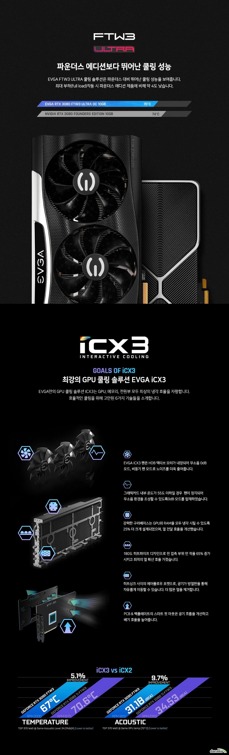 EVGA 지포스 RTX 3080 FTW3 ULTRA GAMING D6X 10GB
