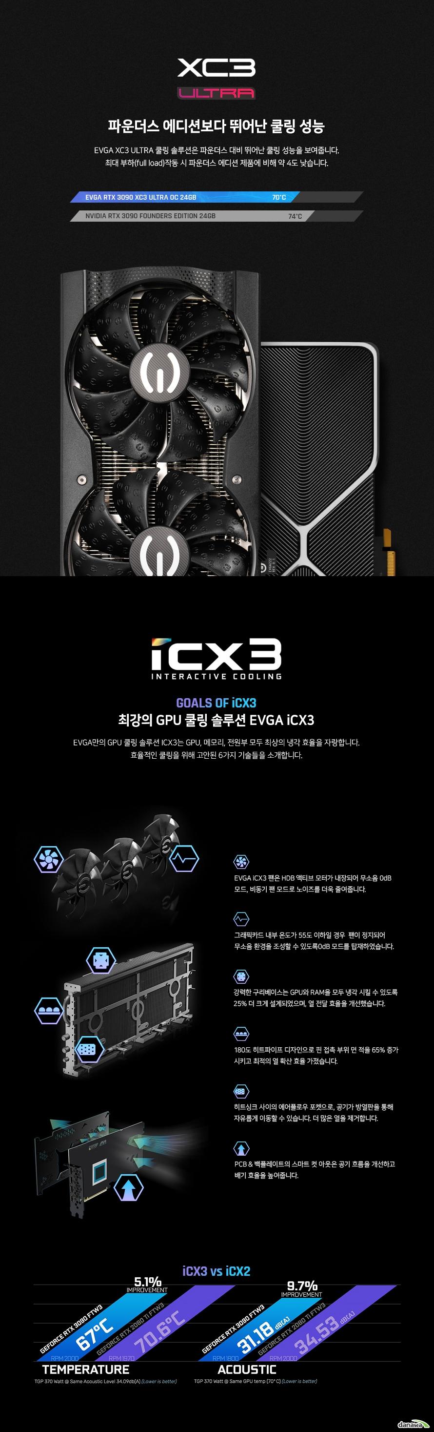 EVGA 지포스 RTX 3090 XC3 ULTRA GAMING D6X 24GB