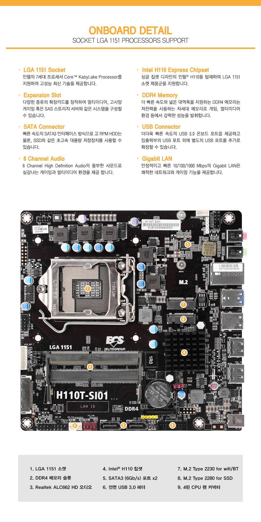 onboard detail        socket lga 1151 processors support                lga 1151 socket        인텔의 7세대 프로세서 core kabylake processor를 지원하여 고성능 최신 기술을 제공합니다                expansion slot        다양한 종류의 확장카드를 장착하여 멀티미디어 고사양 게이밍 혹은 sas 스토리지 서버와 같은        시스템을 구성할 수 있습니다                sata connector         빠른 속도의 sata3 인터페이스 방식으로 고 rpm hdd는 물론 ssd와 같은 초고속 대용량 저장장치를        사용할 수 있습니다                6 channel audio        6 channel high definition audio의 풍부한 사운드로 실감나는 게이밍과 멀티미디어 환경을 제공합니다                intel h110 express chipset        싱글 칩셋 디자인의 인텔 h110을 탑재하여 lga 1151 소켓 제품군을 지원합니다.                ddr4 memory        더 빠른 속도와 넓은 대역폭을 지원하는 ddr4 메모리는 저전력을 사용하는 차세대 메모리로 게임        멀티미디어 환경 등에서 강력한 성능을 발휘합니다                usb connector                더더욱 빠른 속도의 usb 3.0 온보드 포트를 제공하고 입출력부의 usb포트 외에 별도의 usb포트를         추가로 확장할 수 있습니다                gigabit lan                안정적이고 빠른 10 100 1000 mbps의 gigabit lan은 쾌적한 네트워크와 게이밍 기능을 제공합니다