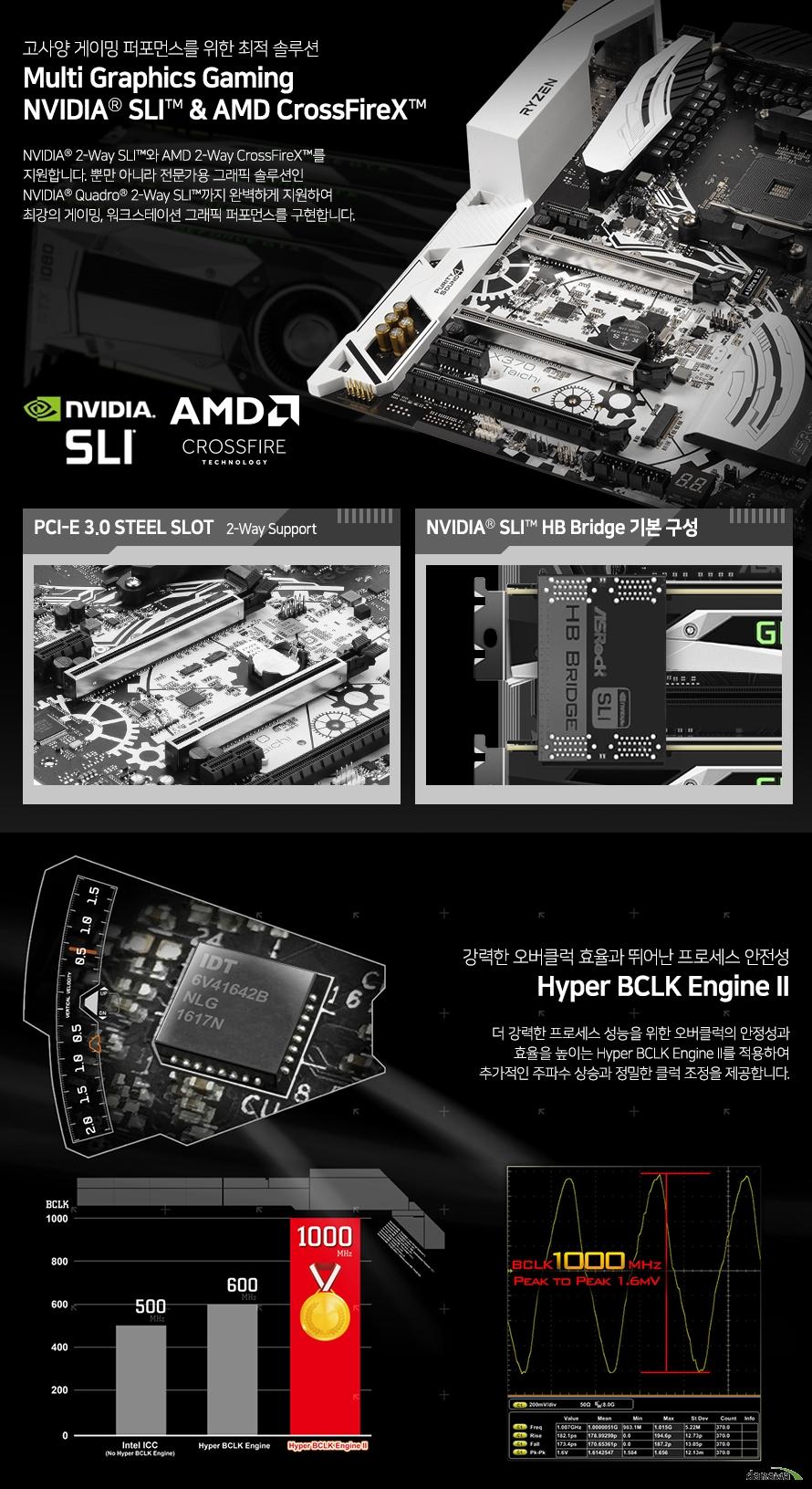 NVIDIA 2-Way SLI와 AMD 2-Way CrossFireX를 지원합니다. 뿐만 아니라 전문가용 그래픽 솔루션인 NVIDIA Quadro 2-Way SLI까지 완벽하게 지원하여 최강의 게이밍, 워크스테이션 그래픽 퍼포먼스를 구현합니다. 더 강력한 프로세스 성능을 위한 오버클럭의 안정성과 효율을 높이는 Hyper BCLK Engine II를 적용하여 추가적인 주파수 상승과 정밀한 클럭 조정을 제공합니다.