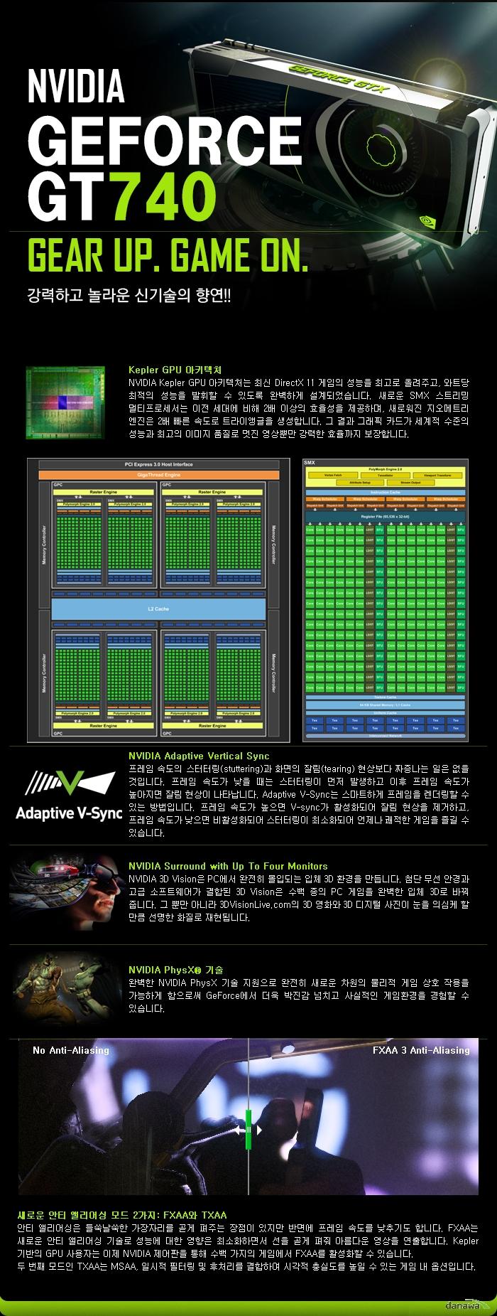 GIGABYTE 지포스 GT 740 UD2 D5 WING-100 제품 기술설명