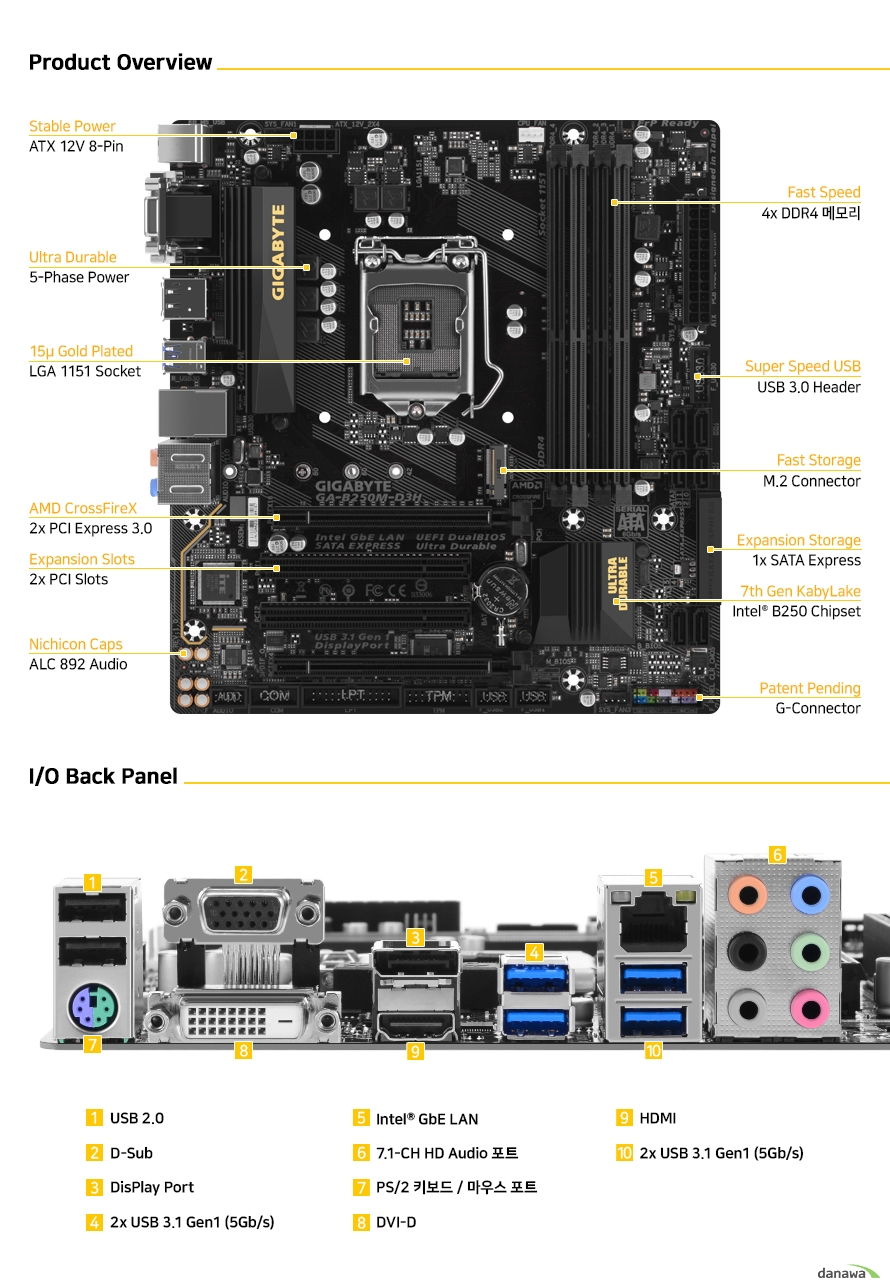 1x PS/2 keyboard/mouse port 1x D-Sub port 1x DVI-D port 1x DisplayPort 1x HDMI port 4x USB 3.1 Gen 1 ports 2x USB 2.0/1.1 ports 1x RJ-45 port 6x audio jacks (Center/Subwoofer Speaker Out, Rear Speaker/Side Speaker Out, Line In, Line Out, Mic In)