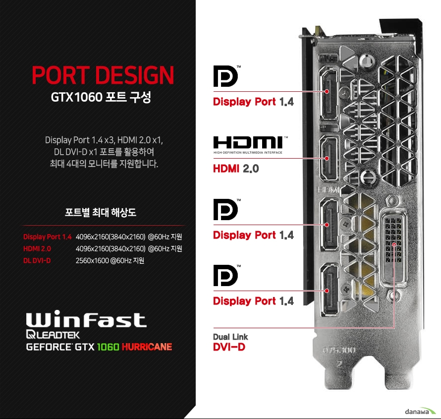 PORT DESIGN   GTX 1060 포트 구성      DISPLAY PORT 1.4 3개 HDMI 2.0 1개 듀얼 dvi d포트를 활용하여 최대 4대의 모니터까지 동시에 지원합니다      DP 1.4포트 최대해상도 4096 2160 3840 2160 60헤르츠 지원   HDMI 2.0포트 최대 해상도 4096 2160 3840 2160 60헤르츠 지원   듀얼 DVI D 최대 해상도 2560 1600 60헤르츠 지원