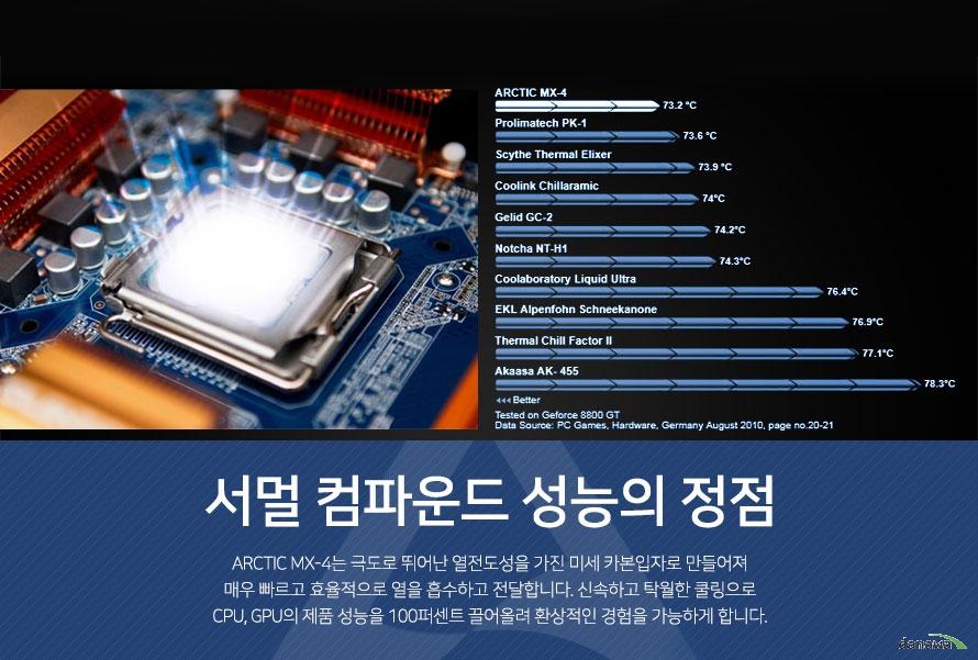 서멀 컴파운드 성능의 정점 ARCTIC MX4는 극도로 뛰어난 열전도성을 가진 미세 카본입자로 만들어져 매우 빠르고 효율적으로 열을 흡수하고 전달합니다.신속하고 탁월한 쿨링으로 CPU및 GPU의 제품 성능을 100퍼센트 끌어올려 환상적인 경험을 가능하게 합니다.
