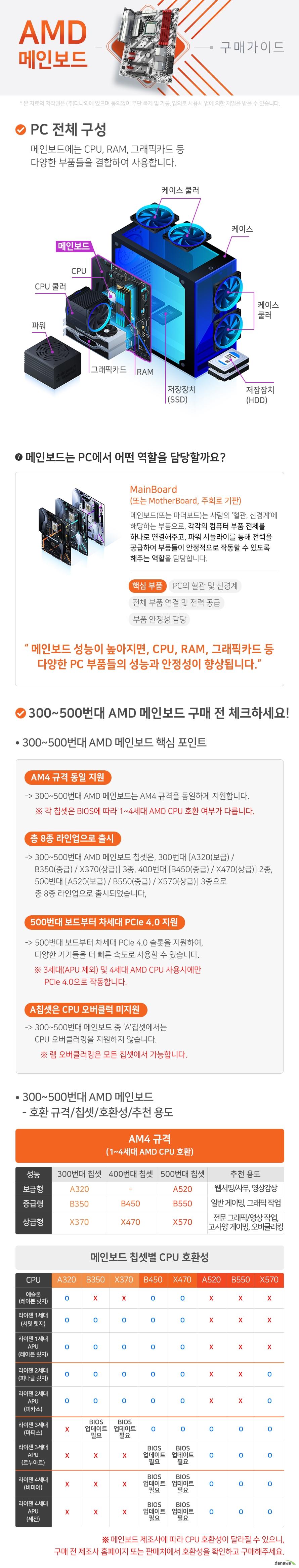 300~500번대AMD 메인보드 구매가이드 메인보드는 PC에서 혈관 및 신경계에 해당하며, 각각의 컴퓨터 부품 전체를 하나로 연결해주고 파워서플라이를 통해 전력을 공급하여 부품들이 안정적으로 작동할 수 있도록 해주는 역할을 합니다. 따라서, 메인보드 성능이 높아지면 각 부품들의 성능과 안정성이 향상됩니다 300~500번대 AMD 메인보드 구매 핵심 포인트 AM4규격 지원 300번대 A320 B350 X370 3종 400번대 B450 X470 2종 500번대 A520 B550 X570 3종 총 8종 라인업으로 출시 A 칩셋에서는 CPU 오버클럭 미지원 반드시 확인해야 하는 메인보드 스펙 네가지 첫째 CPU 호환성 둘째 메인보드 규격 셋째 램 호환성 넷째 저장장치 지원