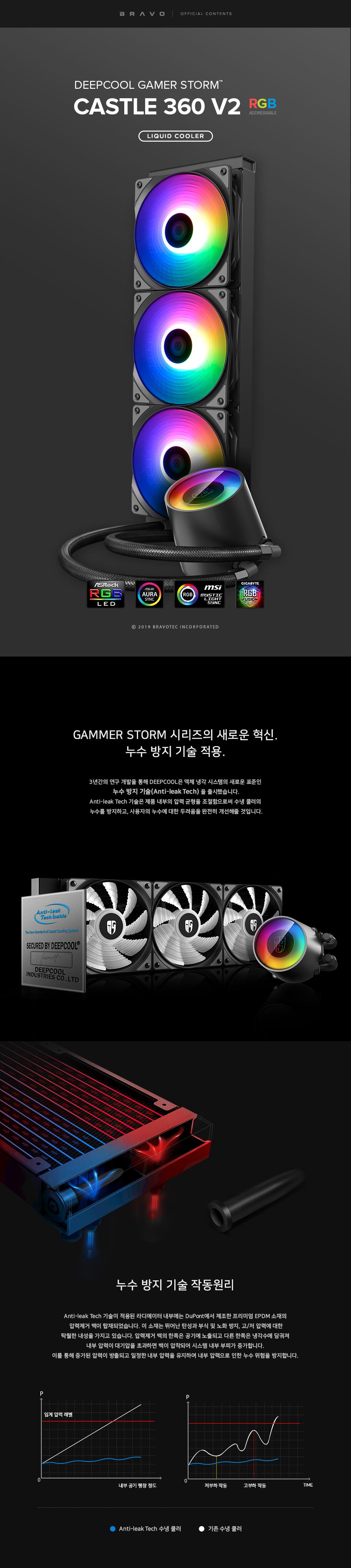 DEEPCOOL GAMER STORM CASTLE 360 RGB V2
