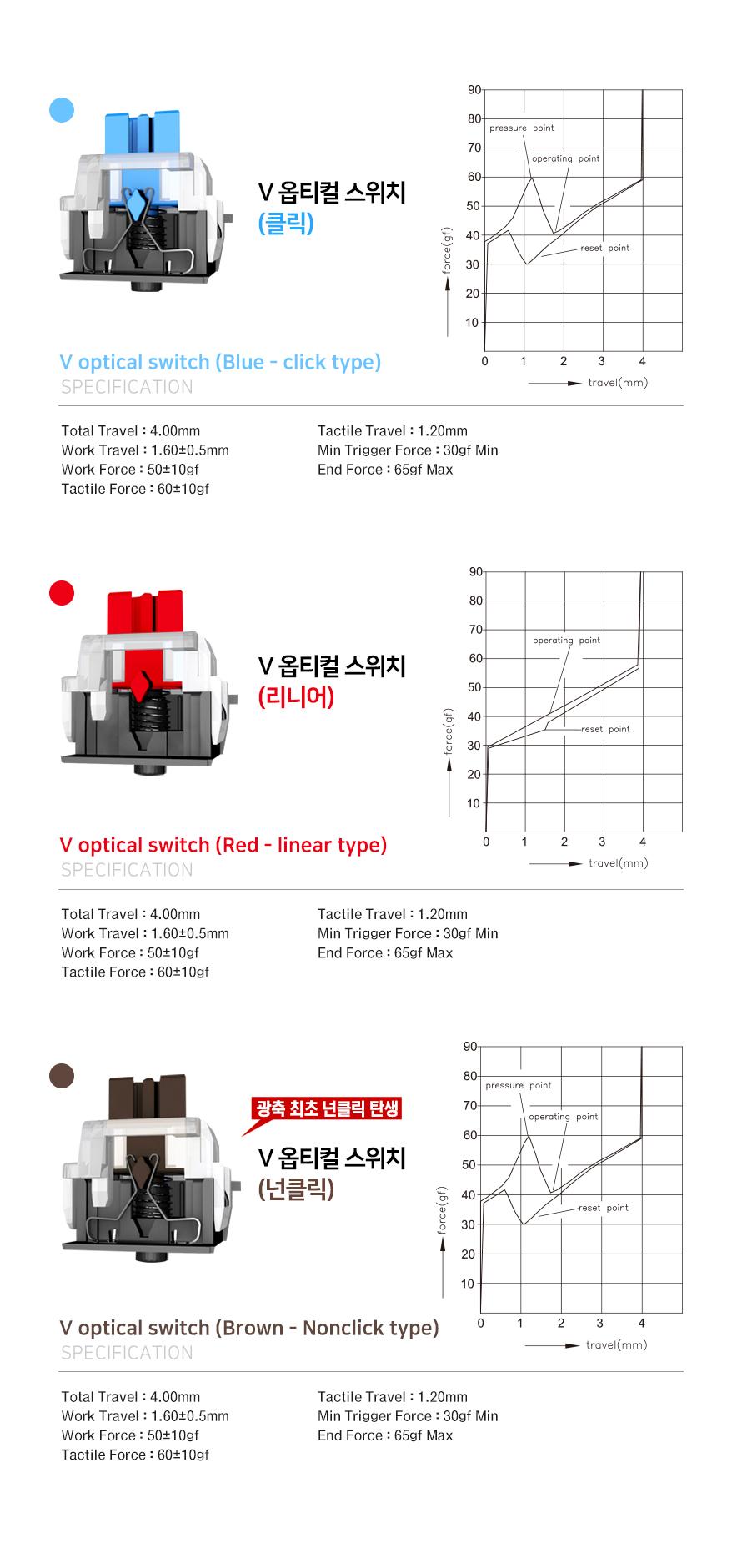 COX CV108 WOOD V광축 완전방수 교체축 단일 LED 게이밍 (레드 브라운, 클릭)