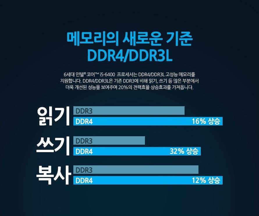 메모리의 새로운 기준 DDR4/DDR3L6세대 인텔 코어 i5-6400 프로세서는 DDR4/DDR3L 고성능 메모리를 지원합니다. DDR4/DDR3L은 기존 DDR3에 비해 읽기, 쓰기 등 많은 부분에서 더욱 개선된 성능을 보여주며 20%의 전력효율 상승효과를 가져옵니다.