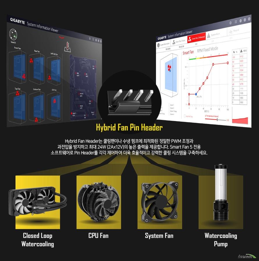 Hybrid Fan Header는 쿨링팬이나 수냉 펌프에 최적화된 정밀한 PWM 조정과 과전압을 방지하고 최대 24W (2Ax12V)의 높은 출력을 제공합니다. Smart Fan 5 전용 소프트웨어로 Pin Header를 각각 제어하여 더욱 효율적이고 강력한 쿨링 시스템을 구축하세요.