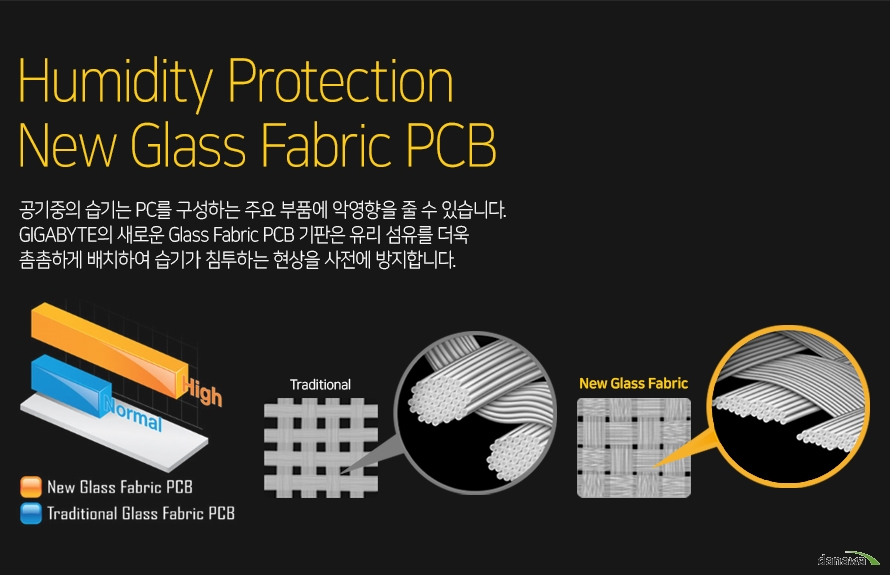 공기중의 습기는 PC를 구성하는 주요 부품에 악영향을 줄 수 있습니다. GIGABYTE의 새로운 Glass Febric PCB 기판은 유리 섬유를 더욱 촘촘하게 배치하여 습기가 침투하는 현상을 사전에 방지합니다.
