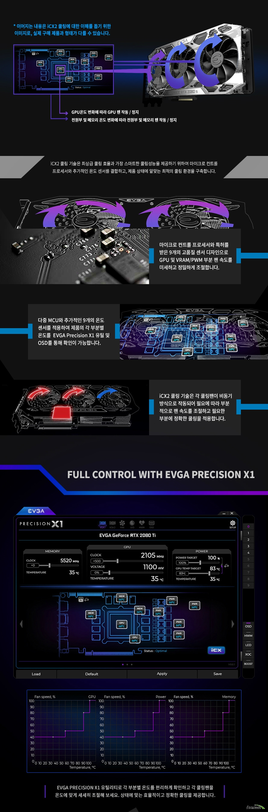 EVGA  지포스 RTX 2080 Ti FTW3 ULTRA GAMING D6 11GB
