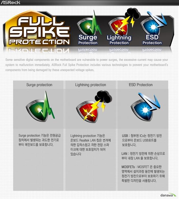 Surge ProtectionSurge Protection 기능은 전원공급 장치에서 발생되는 과도한 전기로부터 메인보드를 보호합니다.Lightning ProtectionLightning Protection 기능은 온보드 realteck LAN 칩은 번개에 의한 갑작스럽고 격한 전압 스파이크에 대한 보호장치가 되어 있습니다.ESD ProtectionUSB: 첨부된 ICs는 정전기 방전으로부터 온보드 USB 포트를 보호합니다.LAN: 정전기 방전에 의한 손상으로부터 내장 LAN을 보호합니다.MOSFETs: MOSFET은 중요한 영역에서 설치과정 동안에 발생되는 정전기 방전으로부터 보호하기 위해 특별한 디자인을 사용합니다.