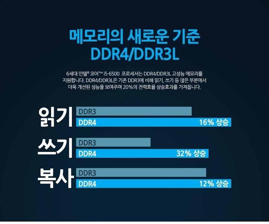메모리의 새로운 기준 DDR4/DDR3L6세대 인텔 코어 i5-6500 프로세서는 DDR4/DDR3L 고성능 메모리를 지원합니다. DDR4/DDR3L은 기존 DDR3에 비해 읽기, 쓰기 등 많은 부분에서 더욱 개선된 성능을 보여주며 20%의 전력효율 상승효과를 가져옵니다.