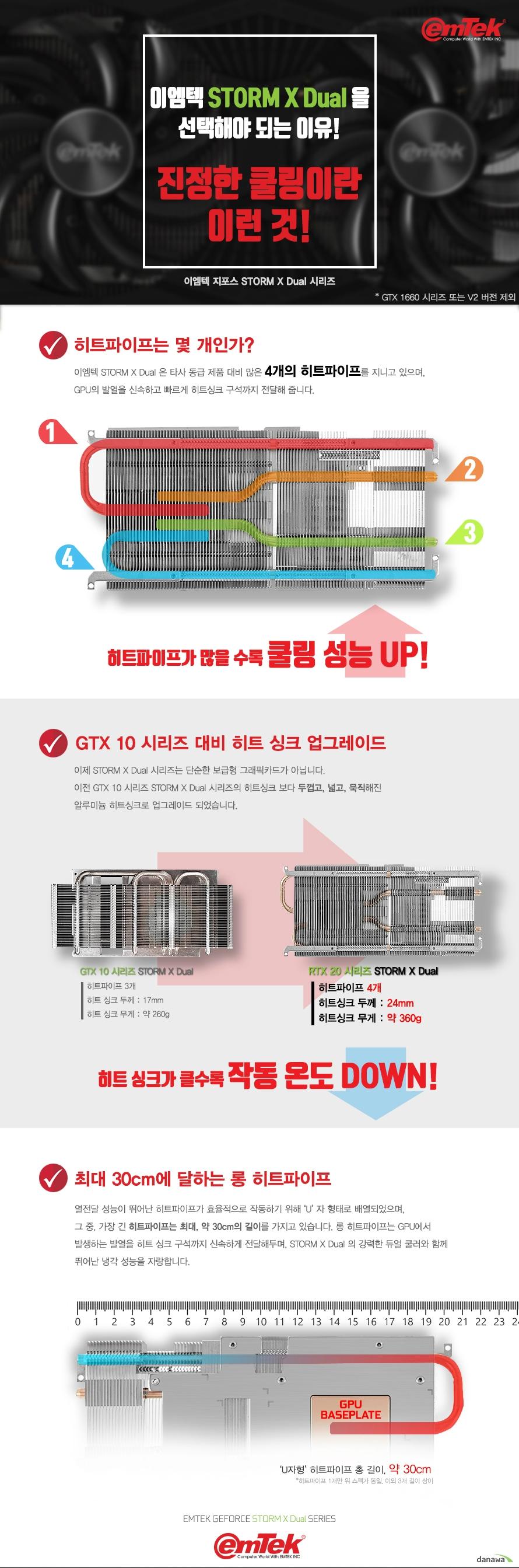 이엠텍 XENON 지포스 GTX1660 Ti STORM X DUAL D6 6GB 백플레이트  쿠다 코어 개수 1536개 베이스 클럭 1500 메가헤르츠 부스트 클럭 1770 메가헤르츠  메모리 버스 192비트 메모리 타입 GDDR6 6기가바이트 메모리 클럭 12000 메가 헤르츠  디스플레이 포트 듀얼링크 DVI D 포트 1개 HDMI 2.0B 포트 1개 DP 1.4 포트 1개  최대 해상도  7680X4320 지원 최대 3대 멀티 디스플레이 지원  소비 전력 120와트 권장 전력 450와트 이상 8핀 전원 커넥터 사용  제품 크기  길이 235밀리미터 넓이 112밀리미터 두께 2슬롯  지원 운영체제 윈도우 10 7 및 64비트 및 리눅스 64비트 지원 KC 인증번호 R R EMT PT N166TI  쿨링 시스템  90밀리미터 듀얼 쿨링 팬 알루미늄 히트싱크 6밀리미터 구리 히트 파이프 4개