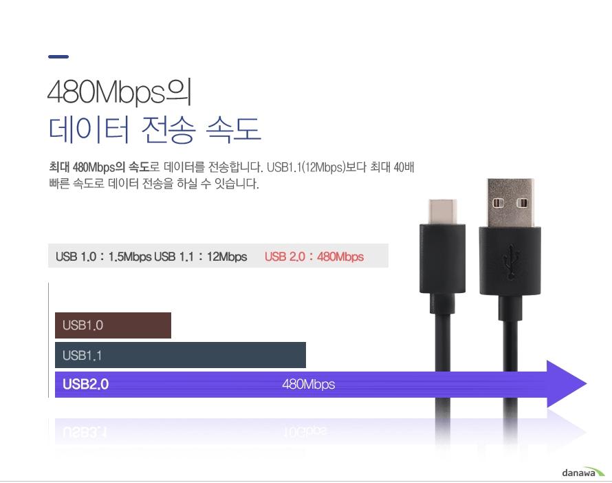 480Mbps의 데이터 전송 속도 최대 480Mbps의 속도로 데이터를 전송합니다. USB1.1 (12Mbps)보다 최대 40배 빠른 속도로 데이터 전송을 하실 수 있습니다.