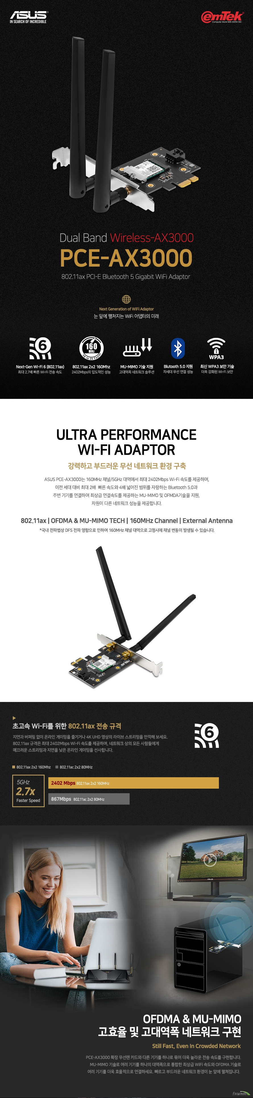 Dual Band Wireless-AX3000 PCE-AX3000 802.11ax PCI-E Bluetooth 5 Gigabit WiFi Adaptor  Next Generation of WiFi Adaptor 눈 앞에 펼쳐지는 WiFi 어댑터의 미래  Next-Gen Wi-Fi 6 (802.11ax) 최대 2.7배 빠른 Wi-Fi 전송 속도 802.11ax 2x2 160Mhz 2402Mbps의 압도적인 성능 MU-MIMO 기술 지원 고대역폭 네트워크 솔루션 Blutooth 5.0 지원 차세대 무선 연결 성능 최신 WPA3 보안 기술 더욱 강화된 Wi-Fi 보안  ULTRA PERFORMANCE WI-FI ADAPTOR 강력하고 부드러운 무선 네트워크 환경 구축  ASUS PCE-AX3000는 160MHz 채널/5GHz 대역에서 최대 2402Mbps Wi-Fi 속도를 제공하며, 이전 세대 대비 최대 2배  빠른 속도와 4배 넓어진 범위를 자랑하는 Bluetooth 5.0과 주변 기기를 연결하여 최상급 연결속도를 제공하는 MU-MIMO 및 OFMDA기술을 지원, 차원이 다른 네트워크 성능을 제공합니다.  802.11ax | OFDMA & MU-MIMO TECH | 160MHz Channel | External Antenna *국내 전파법상 DFS 전파 영향으로 인하여 160MHz 채널 대역으로 고정시에 채널 변동이 발생될 수 있습니다.   초고속 Wi-Fi를 위한 802.11ax 전송 규격 지연과 버퍼링 없이 온라인 게이밍을 즐기거나 4K UHD 영상의 라이브 스트리밍을 만끽해 보세요. 802.11ax 규격은 최대 2402Mbps Wi-Fi 속도를 제공하며, 네트워크 상의 모든 사람들에게 매끄러운 스트리밍과 지연율 낮은 온라인 게이밍을 선사합니다.   OFDMA & MU-MIMO 고효율 및 고대역폭 네트워크 구현 Still Fast, Even In Crowded Network PCE-AX3000 확장 무선랜 카드와 다른 기기를 하나로 묶어 더욱 놀라운 전송 속도를 구현합니다. MU-MIMO 기술로 여러 기기를 하나의 대역폭으로 통합한 최상급 WiFi 속도와 OFDMA 기술로 여러 기기를 더욱 효율적으로 연결하세요. 빠르고 부드러운 네트워크 환경이 눈 앞에 펼쳐집니다.   최신 Bluetooth 5.0 기술 지원 Instant Blutooth Upgrade - 2X Faster and 4X Wider 이전 세대 대비 2배 빨라진 전송속도와 4배 넓어진 전송 영역으로 더욱 강력해진 Bluetooth 5.0 기술을 지원하여 여러분의 무선 인터넷 연결을 편리하고 즐겁게 만들어 줍니다. 여러분의 무선 기기들을 빠르게 연결하고 마음껏 즐기세요.  최신 WPA3 네트워크 보안 적용 The latest WPA3 Network Security 더욱 강화된 보안 성능을 제공하는 WPA3 네트워크 보안 기준을 적용하여 예측할 수 없는 외부 공격으로부터 여러분의 네트워크를 안전하게 보호하고 언제나 다양한 데이터를 걱정없이 관리할 수 있습니다.  제품 상세 사양  네트워크 표준 :  IEEE 802.11ax, Bluetooth® 5.0 블루투스 지원 :  블루투스 5.0 제품 세그먼트 : AX3000 (2402Mbps + 574Mbps) 인터페이스 :PCI Express  데이터 레이트 802.11a : up to 54 Mbps 802.11b : up to 11 Mbps 802.11g : up to 54 Mbps 802.11n : up to 300 Mbps 802.11ac : up to 1733 Mbps 802.11ax (2.4GHz) : up to 574 Mbps 802.11ax (5GHz) : up to 2402 Mbps  안테나 : External antenna 송수신 : MU-MIMO technology, OFDMA 동작 주파수 : 2.4GHz / 5GHz OS 지원 : Windows® 10 64-bit KC 인증 : R-R-MSQ-PCE-AX3000  최고의 품질 보증, 완전 밀봉 비닐 포장 믿을 수 있는 완전한 새 제품, 안심하