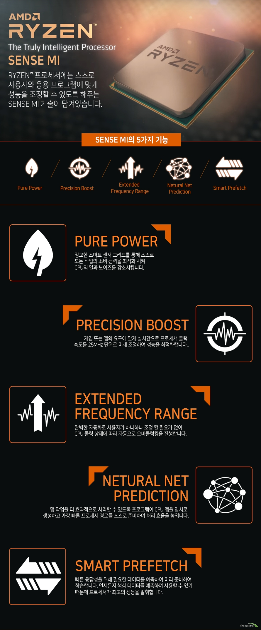 AMD RYZEN         THE TRULY INTELLIGENT PROCESSOR         SENSE MI                  RYZEN 프로세서에는 스스로 사용자와 응용 프로그램에 맞게         성능을 조정할 수 있도록 해주는 SENSE MI 기술이 담겨있습니다.             SENSE MI의 5가지 기능         PURE POWER         PRECISION BOOST         EXTENDED FREQUENCY RANGE         NETURAL NET PREDICTION         SMART PREFETCH                  PURE POWER         정교한 스마트 센서 그리드를 통해 스스로 모든 작업의 소비 전력을          최적화 시켜 CPU의 열과 노이즈를 감소시킵니다.                  PRECISION BOOST         게임 또는 앱의 요구에 맞게 실시간으로 프로세서 클럭 속도를 25MHZ         단위로 미세 조정하여 성능을 최적화 합니다.                  EXTENDED FREQUENCY RANGE         완벽한 자동화로 사용자가 하나하나 조정할 필요가 없이          CPU쿨링 상태에 따라 자동으로 오버클럭킹을 진행합니다.                  NETURAL NET PREDICTION         앱 작업을 더 효과적으로 처리할 수 있도록 프로그램이 CPU 맵을 임시로         생성하고 가장 빠른 프로세서 경로를 스스로 준비하여 처리 효율을 높입니다.                  SMART PREFETCH         빠른 응답성을 위해 필요한 데이터를 예측하여 미리 준비하여 학습합니다.         언제든지 핵심 데이터를 예측하여 사용할 수 있기 때문에 프로세서가         최고의 성능을 발휘합니다.