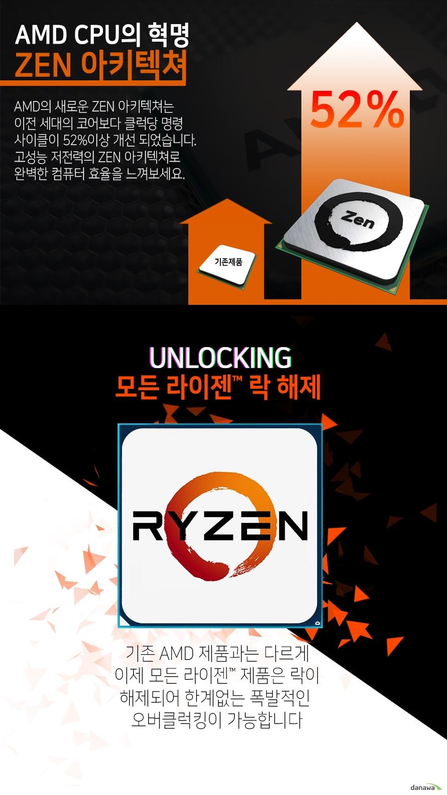 ZEN 아키텍쳐                    AMD의 새로운 ZEN 아키텍쳐는 이전 세대의 코어보다           클럭당 명령 사이클이 52%이상 개선 되었습니다.          고성능 저전력 ZEN 아키텍쳐로 완벽한 컴퓨터 효율을 느껴보세요.                              UNLOCKING          모든 라이젠 락 해제          기존 AMD 제품과는 다르게 이제 모든 라이젠 제품은          락이 해제되어 한계없는 폭발적인 오버클럭킹이 가능합니다.