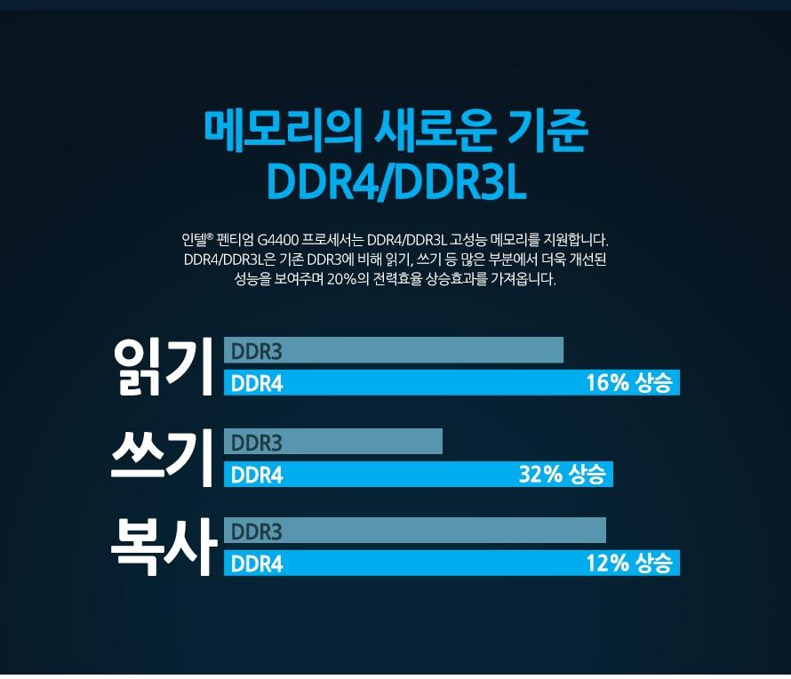 메모리의 새로운 기준 DDR4/DDR3L인텔 펜티엄 G4400 프로세서는 DDR4/DDR3L 고성능 메모리를 지원합니다. DDR4/DDR3L은 기존 DDR3에 비해 읽기, 쓰기 등 많은 부분에서 더욱 개선된 성능을 보여주며 20%의 전력효율 상승효과를 가져옵니다.