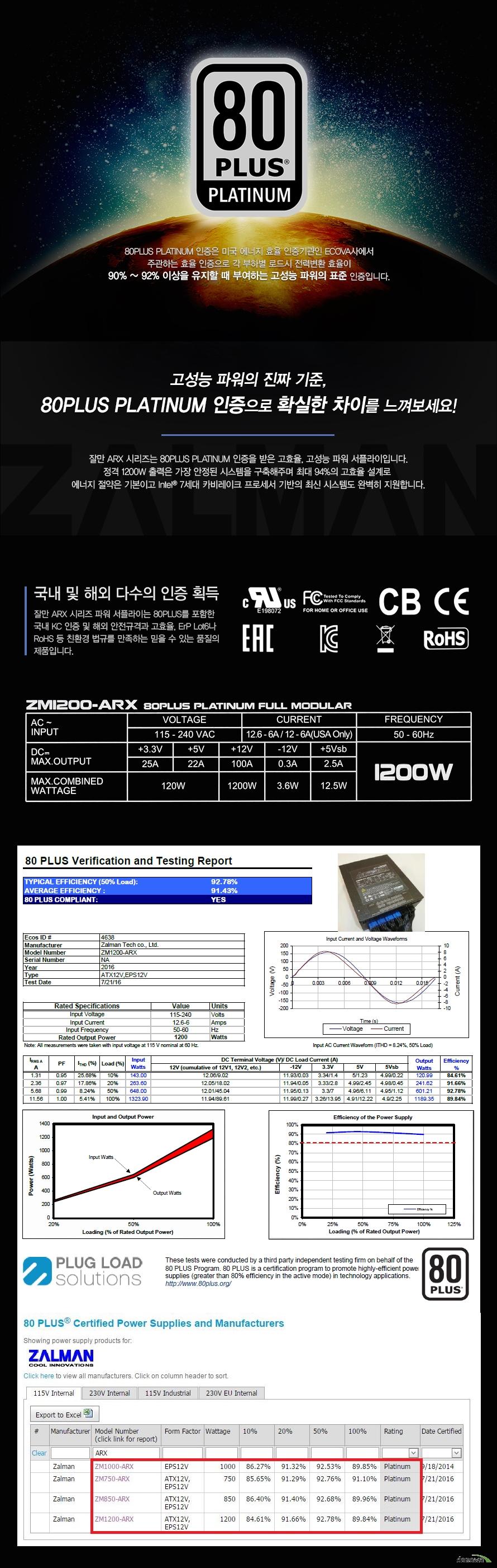 80플러스 플래티넘80PLUS PLATINUM 인증은 미국 에너지 효율 인증기관인 ECOVA사에서주관하는 효율 인증으로 각 부하별 로드시 전력변환 효율이90% ~ 92% 이상을 유지할 때 부여하는 고성능 파워의 표준 인증입니다.고성능 파워의 진짜 기준,80PLUS PLATINUM 인증으로 확실한 차이를 느껴보세요!잘만 ARX 시리즈는 80PLUS PLATINUM 인증을 받은 고효율, 고성능 파워 서플라이입니다.정격 1200W 출력은 가장 안정된 시스템을 구축해주며 최대 94%의 고효율 설계로 에너지 절약은 기본이고 Intel® 7세대 카비레이크 프로세서 기반의 최신 시스템도 완벽히 지원합니다.국내 및 해외 다수의 인증 획득잘만 ARX 시리즈 파워 서플라이는 80PLUS를 포함한국내 KC 인증 및 해외 안전규격과 고효율, ErP Lot6나RoHS 등 친환경 법규를 만족하는 믿을 수 있는 품질의 제품입니다.