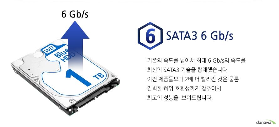 SARA3 6Gb/s