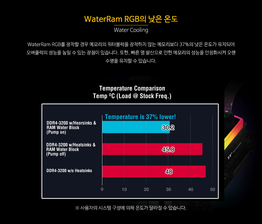 써멀테이크  DDR4 16G PC4-25600 CL16 WaterRam RGB (8Gx2)