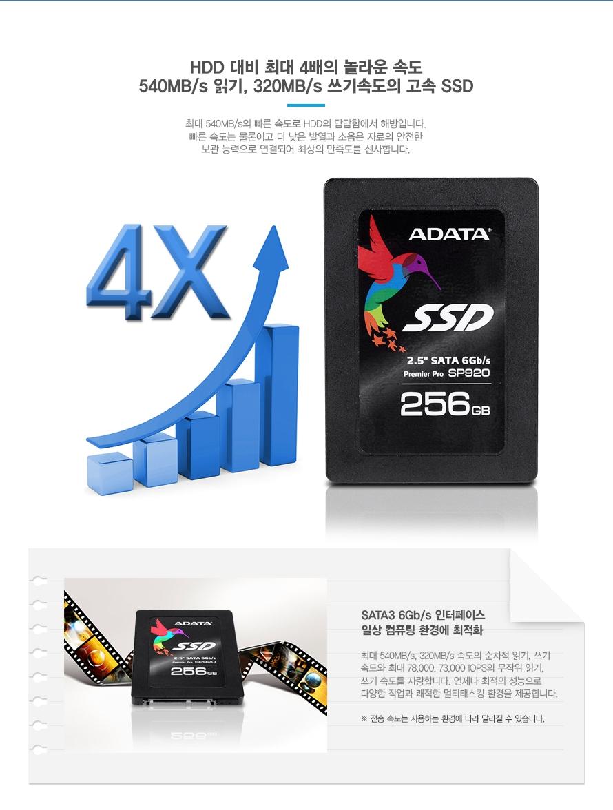 HDD 대비 최대 4배의 놀라운 속도    540MB/s 읽기, 320MB/s 쓰기속도의 고속 SSD    최대 540MB/s의 빠른 속도로 HDD의 답답함에서 해방입니다. 빠른 속도는 물론이고 더 낮은 발열과 소음은 자료의 안전한 보관 능력으로 연결되어 최상의 만족을 선사합니다.        SATA3 6Gb/s 인터페이스 일상 컴퓨팅 환경에 최적화    최대 540MB/s 510MB/s속도의 순차적 읽기,쓰기 속도와 최대 780000, 73000 IOP의 무작위 읽기 쓰기 속도를 자랑합니다. 언제나 최적의 성능으로 다양한 작업과 쾌적한 멀티태스킹 환경을 제공합니다.    전송 속도는 사용하는 환경에 따라 달라질 수 있습니다.
