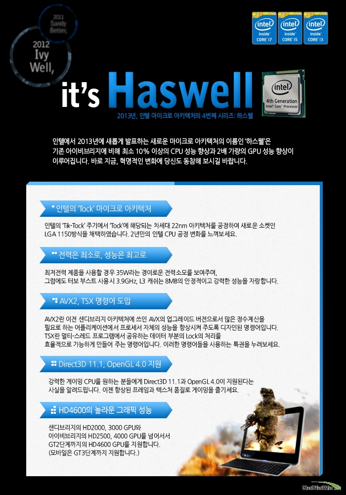 인텔의 4세대 마이크로 프로세서 하스웰에 대한 설명 이미지