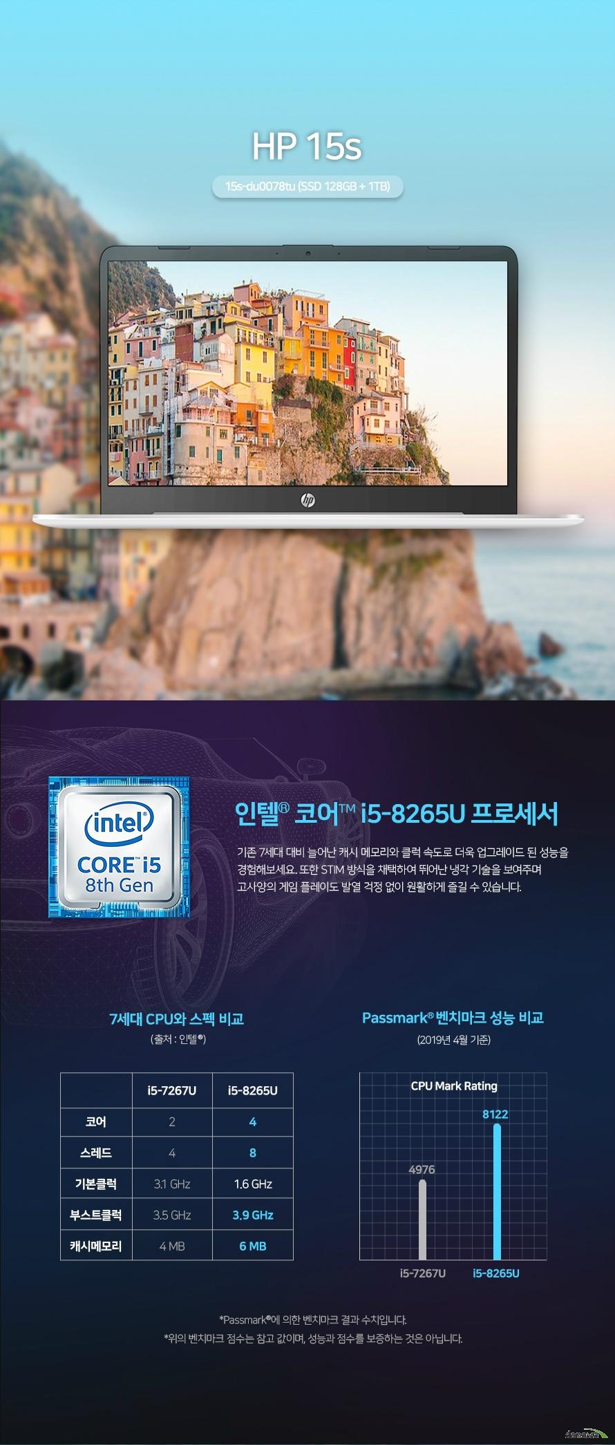 HP 15s-du0078tu (SSD 128GB + 1TB) 상세 스펙 인텔 / 코어i5-8세대 / 위스키레이크 / i5-8265U 1.6GHz(3.9GHz) / 쿼드 코어 / 39.62cm(15.6인치) / 1920x1080(FHD) / 눈부심방지 / 슬림형 베젤 / 4GB / DDR4 / 1TB / M.2 / 128GB / UHD 620 / VRAM:시스템메모리공유 / 유선랜 / 802.11 n/ac 무선랜 / 블루투스 4.2 / HDMI / 웹캠 / USB Type-C / USB 3.0 / 숫자 키패드 / 블록 키보드 / 41Wh / 운영체제 미포함 / 두께:19.9mm / 1.74Kg / 용도: 사무/인강용