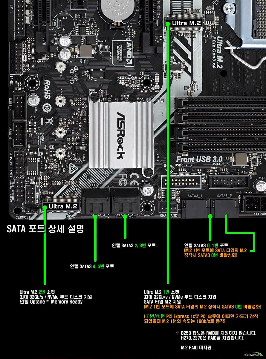 SATA 포트 상세 살명Ultra M.2 2번 소켓 최대 32Gb/s NVMe 부트 디스크 지원 인텔 Optane Memory Ready인텔 SATA3 4,5번 포트인텔 SATA3 2,3번 포트Ultra M.2 1번 소켓 최대 32Gb/s / NVMe 부트 디스크 지원 SATA 타입 M.2 지원 (M.2 1번 포트에 SATA 타입의 M.2 장착시 SATA3 0번 비활성화) (2번,3번 PCI Express 1x 및 PCI 슬롯에 어떠한 카드가 장착 되었을때 M.2 1번의 속도는 16Gb/s로 동작 인텔 SATA3 0,1번 포트 (M.2 1번 포트에 SATA 타입의 M.2 장착시 SATA3 0번 비활성화)B250 칩셋은 RAID를 지원하지 않습니다. H270, Z270은 RAID를 지원합니다. M.2 RAID 미지원.