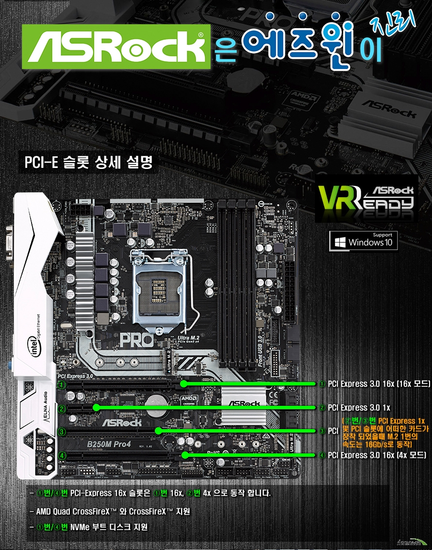 ASRock은 에즈윈이 진리PCI-E 슬롯 상세 설명ASRock VR Reday / Support Windows101. PCI Express 3.0 16x (16x 모드) / 2. PCI Express 3.0 1x / 3. PCI / 4. PCI Express 16x (4x모드)-1번 4번 PCI-Express 16x슬롯은 1번 16x, 4번 4x으로 동작합니다.-AMD Quad CrossFireX와 CrossFireX 지원-1번 4번 NVMe 부트 디스크 지원2번 3번 PCI Express 1x 및 PCI 슬롯에 어떠한 카드가 장착되었을때 M.2 1번의 속도는 16Gb/s로 동작