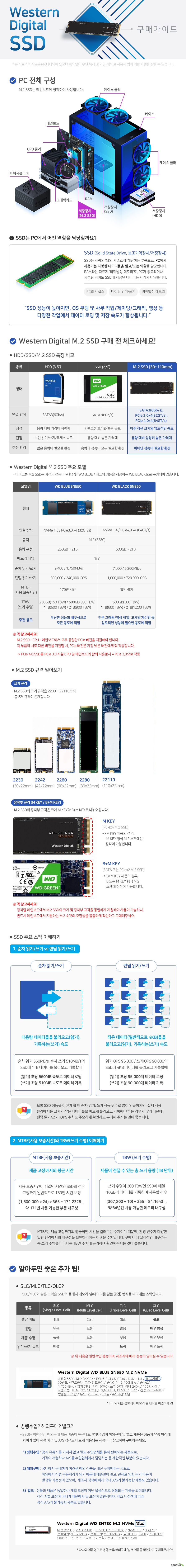 웨스턴 디지털 MDOTTWO SSD 구매가이드 MDOTTWO SSD는 PC의 메인보드에 장착하여 사용합니다.  SSD는 PC에서 사용되는 다양한 데이터들을 읽고/쓰는 역할을 담당합니다. SSD 성능이 높아지면 OS 부팅 및 사무작업 게이밍 그래픽 영상 등 다양한 작업에서 데이터 로딩 및 저장 속도가 향상됩니다.  MDOTTWO SSD 장점 아주 작은 크기와 압도적인 속도 단점 용량 대비 상당히 높은 가격대 추천 환경 뛰어난 성능이 필요한 환경 웨스턴디지털 MDOTTWO SSD 주요 모델   wd 블루 sn550은 무난한 성능과 내구성으로 모든 용도에 적합합니다. wd 블랙 sn850은 전문 그래픽/영상 작업 및 고사양 게이밍 등 압도적인 성능이 필요한 용도에 적합합니다.