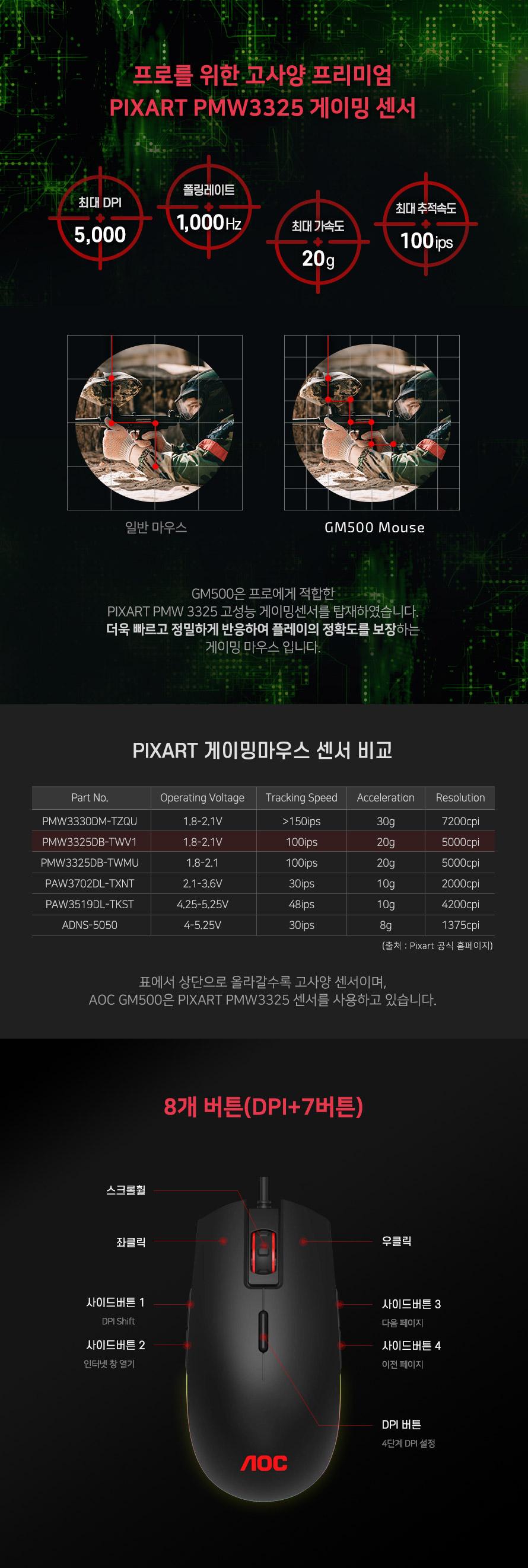 알파스캔 AOC GM500 게이밍 RGB 마우스