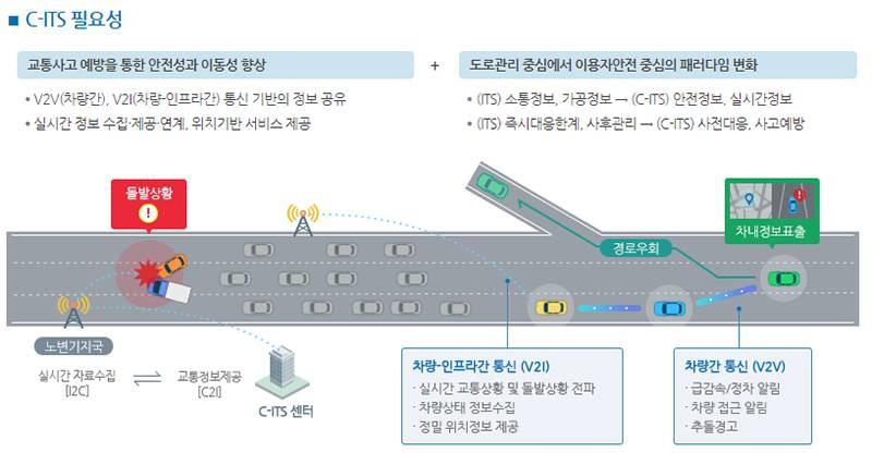 C-ITS는 현재의 ITS보다 더 능동적이고 광역화된 교통 제어를 위한 체계다. 출처=국토교통부
