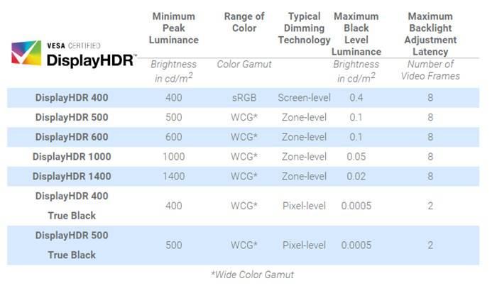 베사의 디스플레이HDR 인증 기준. 최대 밝기 외에도 여러 조건을 요구한다 (출처=베사)