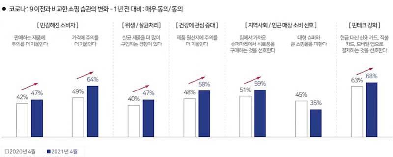 코로나19 이후 한국 소비자들의 쇼핑 습관 변화 (출처=칸타코리아)