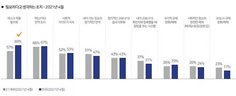 한국인들이 생각하는 코로나19 대응책 (출처=칸타코리아)