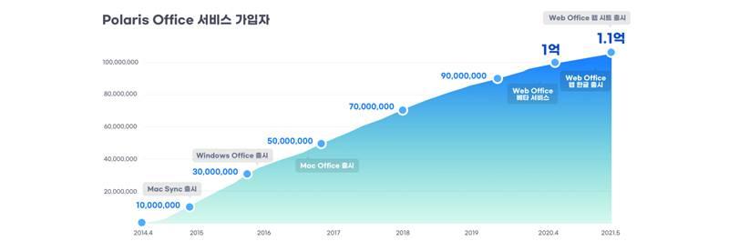 폴라리스 오피스 가입자 수 추세, 2021년 6월 현재 1억 1천만 명을 돌파했다. 출처=폴라리스 오피스