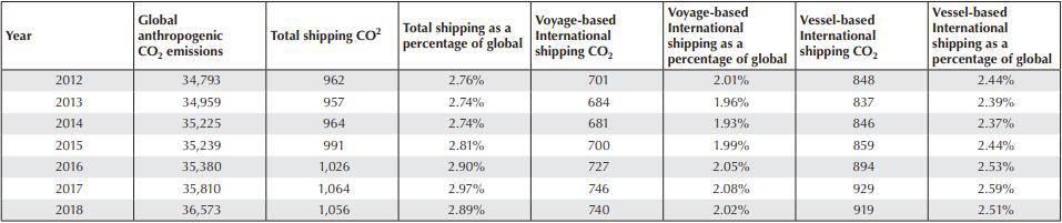 출처: Fourth IMO Greenhouse Gas Study
