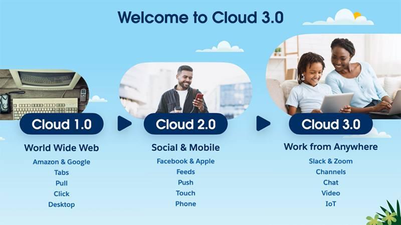 세일즈포스는 앞으로의 업무관이 클라우드 3.0으로 향할 것이라는 내용을 발표했다. 출처=세일즈포스3