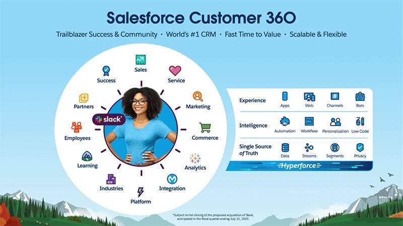 세일즈포스의 차세대 고객 데이터 관리 플랫폼인 커스터머 360. 출처=세일즈포스
