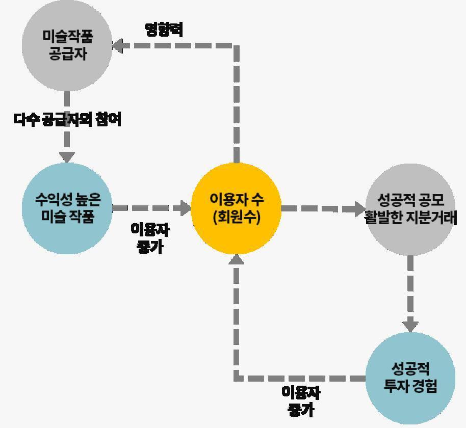 미술품 분할 소유권 플랫폼 전략 분석. 출처 = 인사이터스