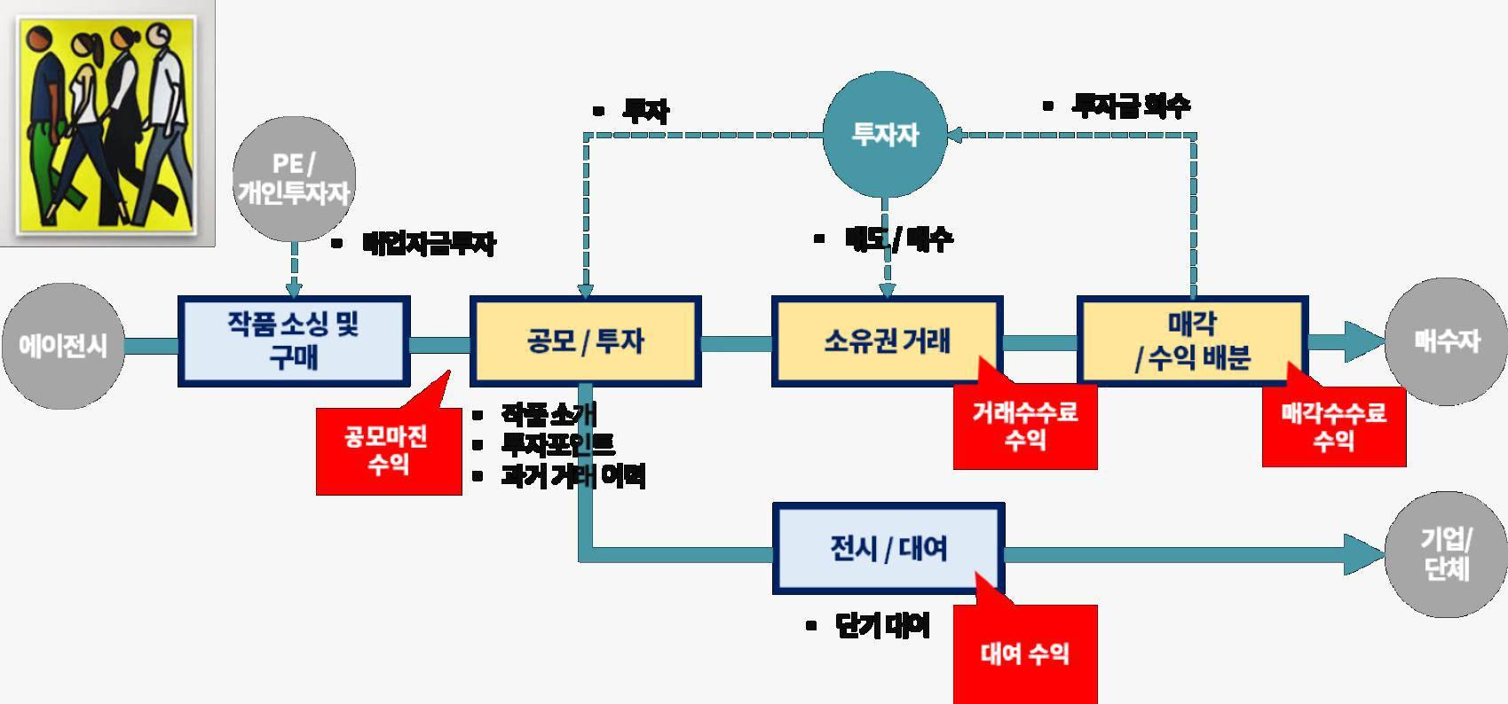 테사의 비즈니스모델 분석. 출처 = 인사이터스