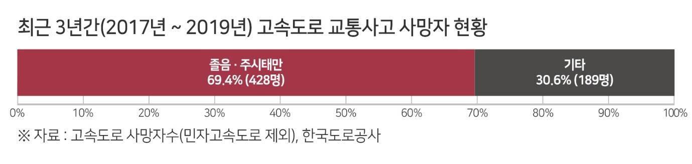 출처: 한국도로공사