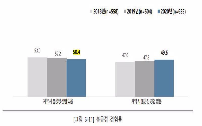 불공정 계약을 경험한 웹툰 작가, 출처=한국콘텐츠진흥원의 '2020년 웹툰 작가 실태 조사 보고서'