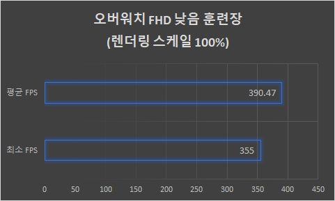 ▲ 오버워치 훈련장 기준으로는 평균 390프레임으로 360Hz에 맞춰 즐길 수 있다.