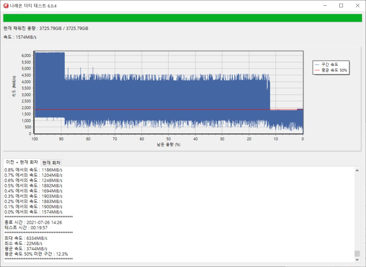 ▲ 나래온 더티 테스트를 통해 속도를 확인했다. 시작 부분에서는 6000MiB/s 정도를 유지한다. 이어 88.7%에서 4000MiB/s 정도로 1차 하락한다. 이어 12.2%에서 1,805MiB/s로 하락한다. 이후 테스트가 끝날 때까지 해당 속도를 유지했다. 저가형 SSD는 속도를 잘 유지하지 못하는데, 역시 플래그십 SSD답다.